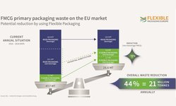Browse partner fpe ifeu study fmcg pack waste eu